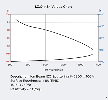 tfdGraphsA20