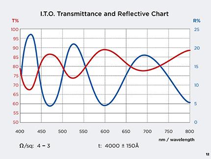 tfdGraphsB12