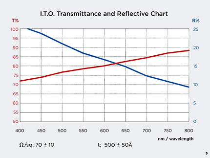 tfdGraphsB5