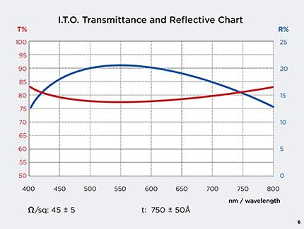 tfdGraphsB6