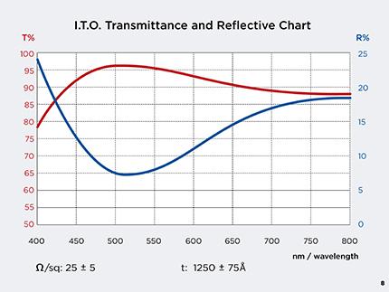 tfdGraphsB8